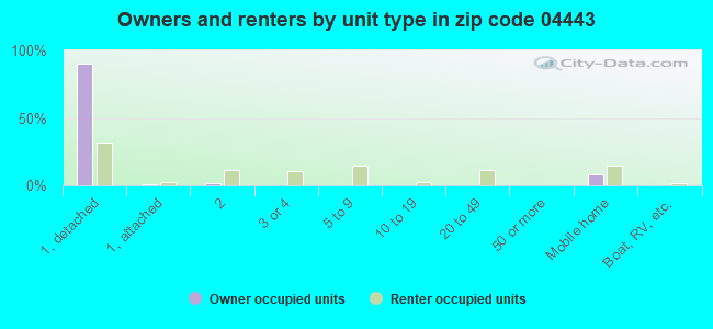 Owners and renters by unit type in zip code 04443