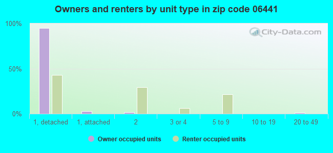 Owners and renters by unit type in zip code 06441