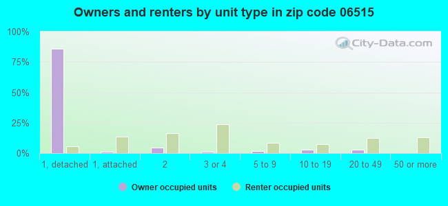 Owners and renters by unit type in zip code 06515