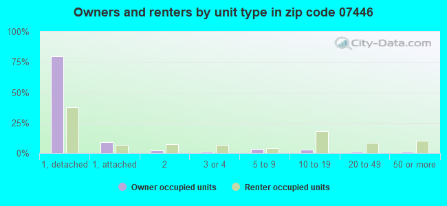 Owners and renters by unit type in zip code 07446