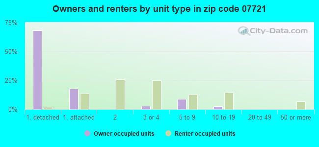 Owners and renters by unit type in zip code 07721