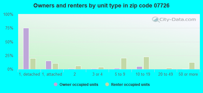 Owners and renters by unit type in zip code 07726