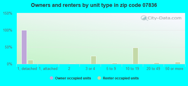 Owners and renters by unit type in zip code 07836