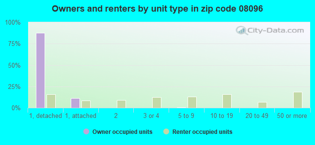 Owners and renters by unit type in zip code 08096