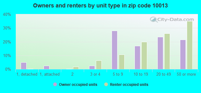 Owners and renters by unit type in zip code 10013