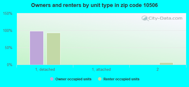 Owners and renters by unit type in zip code 10506