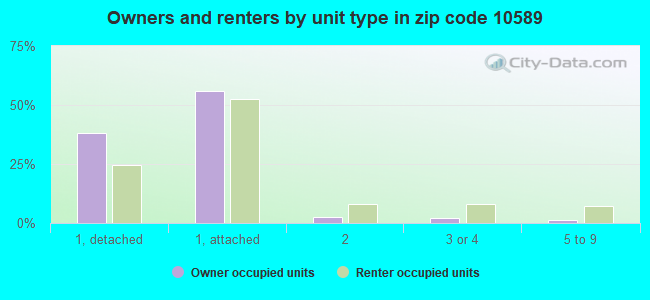 Owners and renters by unit type in zip code 10589