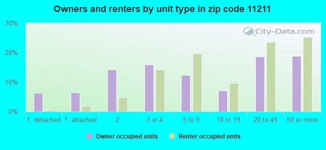 Owners and renters by unit type in zip code 11211