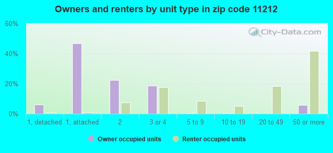 Owners and renters by unit type in zip code 11212