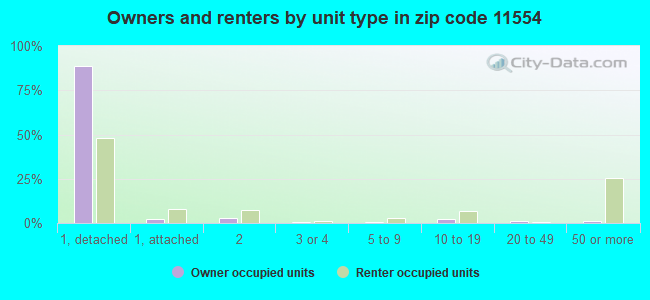 Owners and renters by unit type in zip code 11554