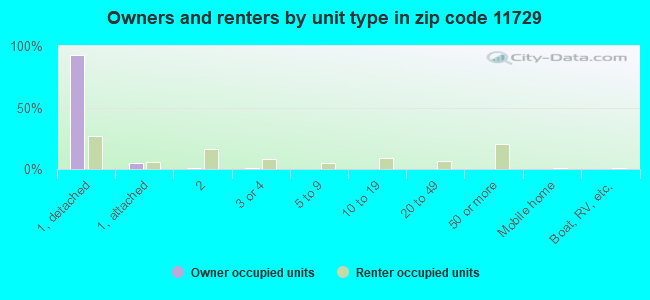 Owners and renters by unit type in zip code 11729