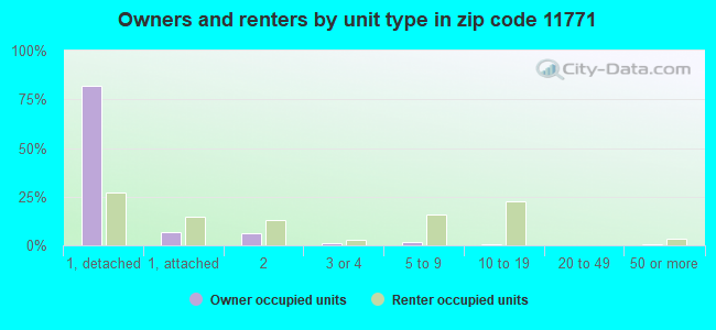 Owners and renters by unit type in zip code 11771
