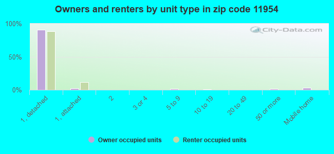 Owners and renters by unit type in zip code 11954