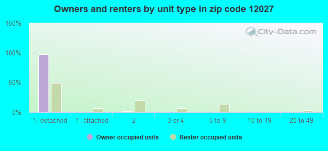 Owners and renters by unit type in zip code 12027