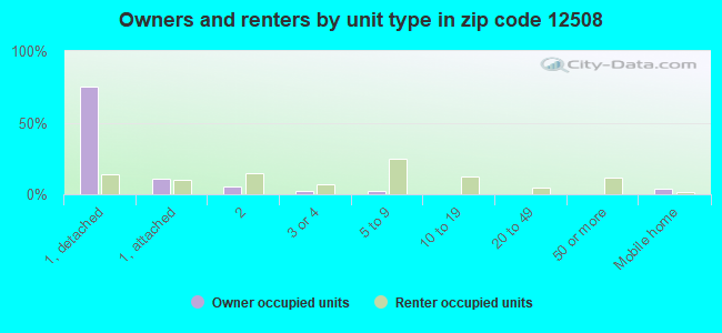 Owners and renters by unit type in zip code 12508