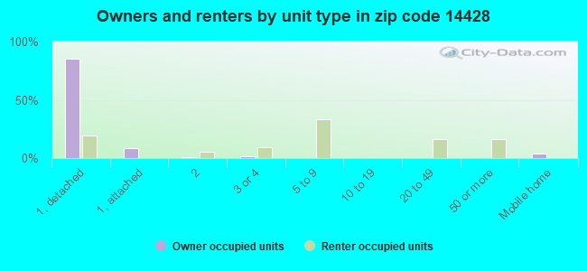 Owners and renters by unit type in zip code 14428