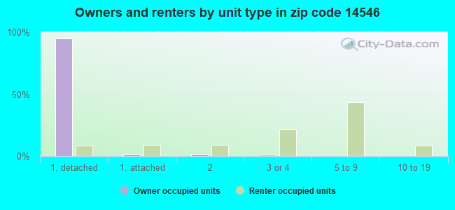 Owners and renters by unit type in zip code 14546