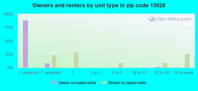 Owners and renters by unit type in zip code 15928