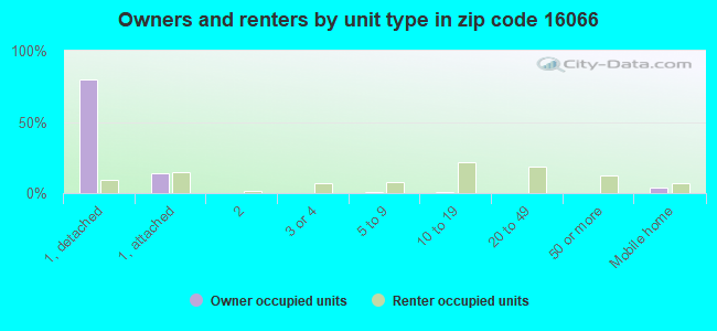 Owners and renters by unit type in zip code 16066