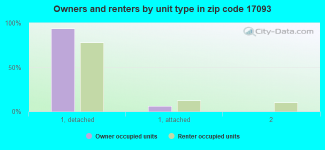 Owners and renters by unit type in zip code 17093