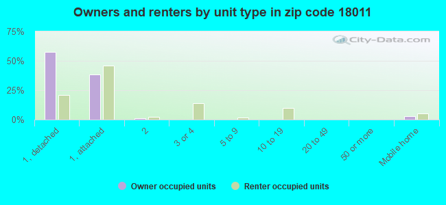 Owners and renters by unit type in zip code 18011