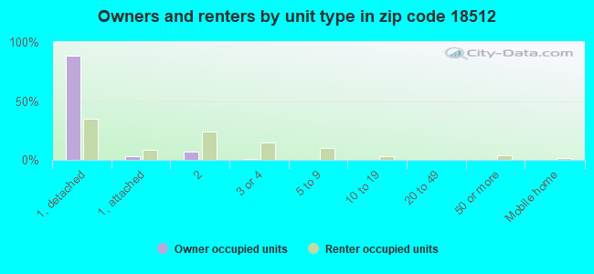 Owners and renters by unit type in zip code 18512