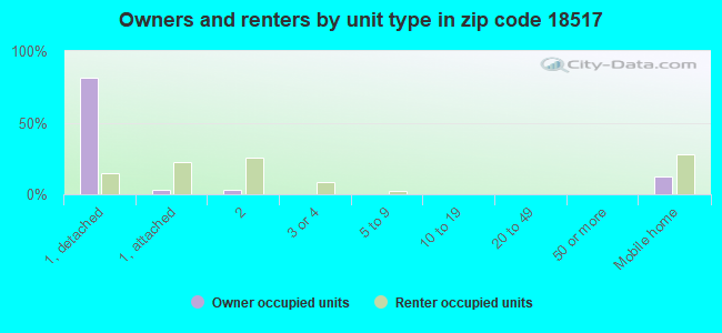 Owners and renters by unit type in zip code 18517