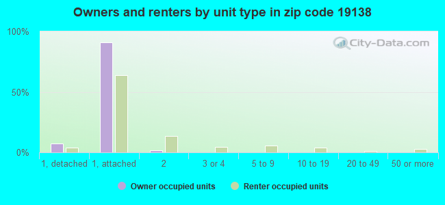 Owners and renters by unit type in zip code 19138