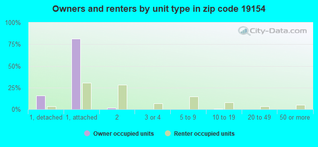 Owners and renters by unit type in zip code 19154
