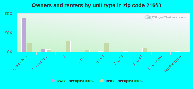 Owners and renters by unit type in zip code 21663