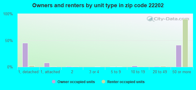 Owners and renters by unit type in zip code 22202