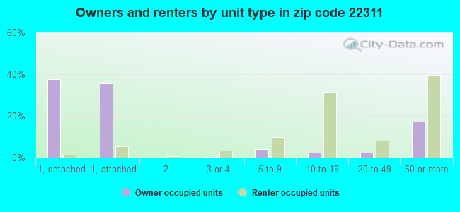 Owners and renters by unit type in zip code 22311