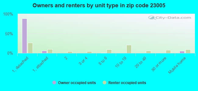 Owners and renters by unit type in zip code 23005