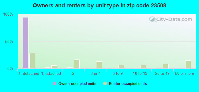 Owners and renters by unit type in zip code 23508