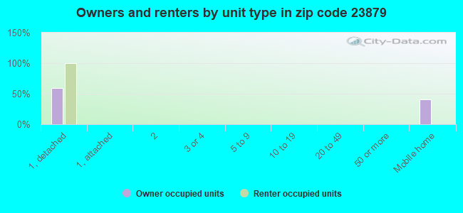 Owners and renters by unit type in zip code 23879