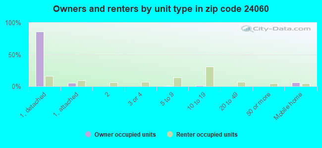 Owners and renters by unit type in zip code 24060