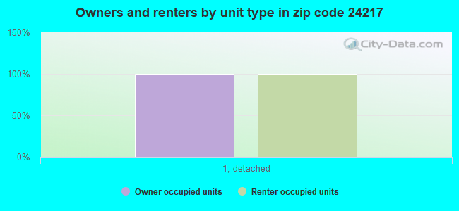 Owners and renters by unit type in zip code 24217