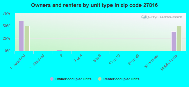 Owners and renters by unit type in zip code 27816
