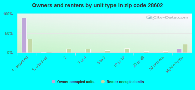 Owners and renters by unit type in zip code 28602