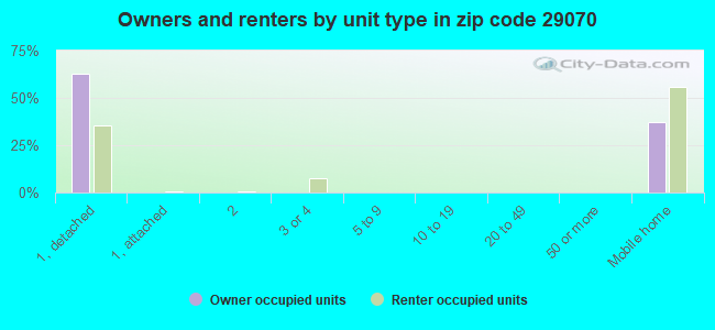 Owners and renters by unit type in zip code 29070
