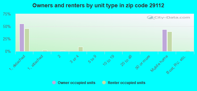Owners and renters by unit type in zip code 29112