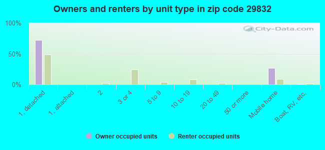 Owners and renters by unit type in zip code 29832