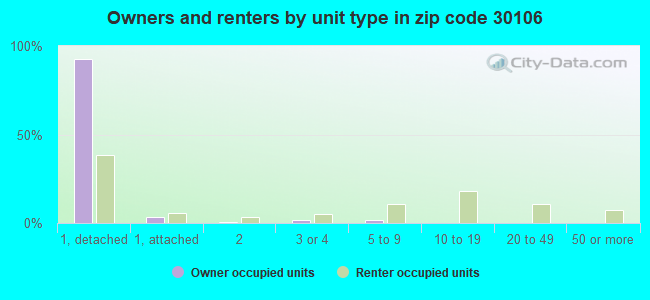 Owners and renters by unit type in zip code 30106