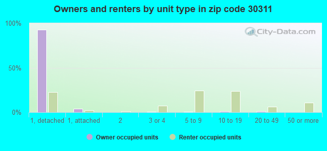 Owners and renters by unit type in zip code 30311