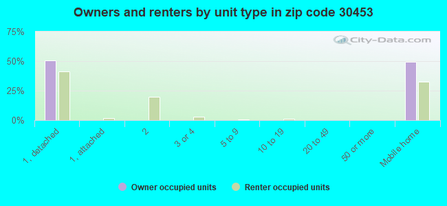 Owners and renters by unit type in zip code 30453