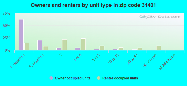 Owners and renters by unit type in zip code 31401