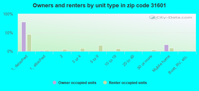 Owners and renters by unit type in zip code 31601