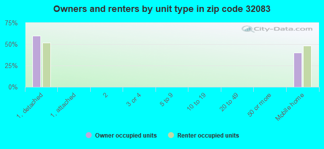 Owners and renters by unit type in zip code 32083