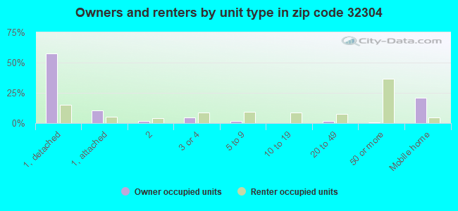 Owners and renters by unit type in zip code 32304
