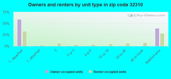 Owners and renters by unit type in zip code 32310